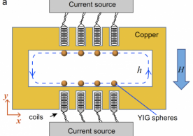 Device schematic of the Magnon Gradient Memory consisting of eight YIG spheres