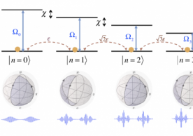 Energy-level diagram of the qubitoscillator system. The SNAP gate (blue solid arrows) can simultaneously accumulate different Berry phases {θn} to states {|g,n}}, which together with displacement operation enables universal control of the oscillator